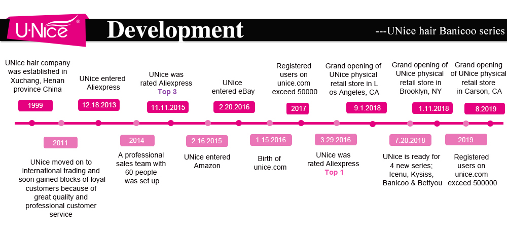 UNice history of development