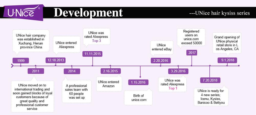 Unice development