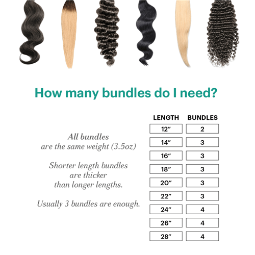 How many bundles do you need