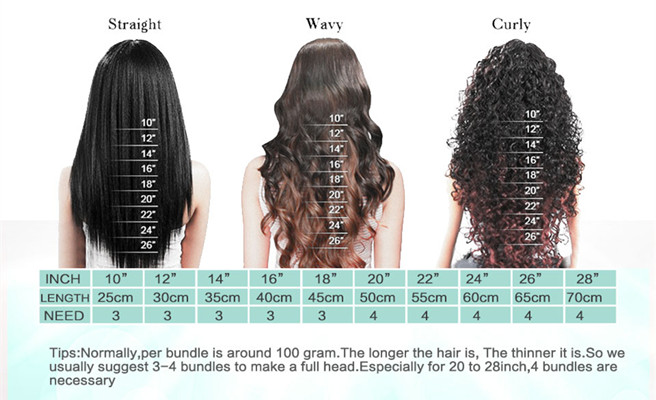 how many bundles do you need with a frontal