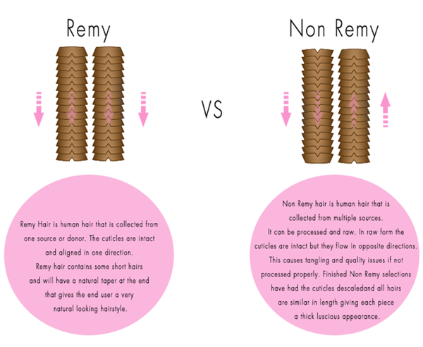 What is non remy hair?