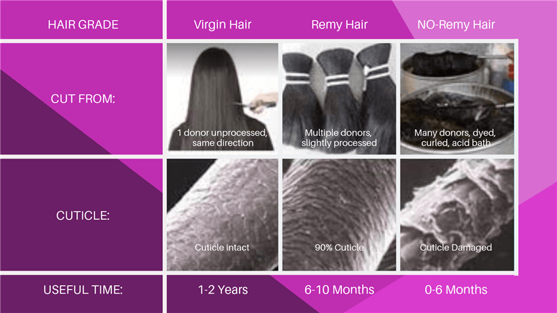 virgin hair vs remy hair and non remy hair