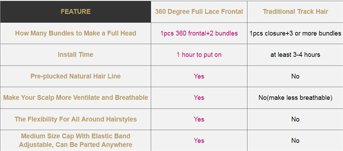 Pros and cons of using a 360 frontal with baby hair.